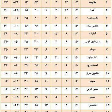 classification chart of adult senior league . Alton with 40 points in second place